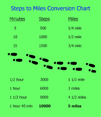 Miles To Minutes Conversion Chart Deaf Seniors Usa 5 Minutes Walk 500 Steps 1 4 Mile See
