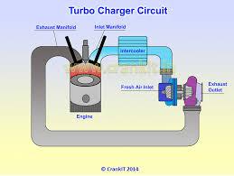 find out how a turbocharger works turbocharger diagram turbocharger construction details