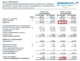 Рентабельность продаж ros формула расчет на примере ОАО Аэрофлот  Расчет коэффициента рентабельности продаж