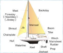 similiar sail diagram keywords obviously there are many many more parts to sailboats which a