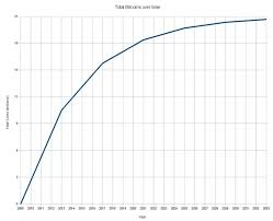 Bitcoin Chart Over Time How Many Of The 21 Million Bitcoins Have Been Generated So