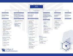 Organizational Charts University Of Kentucky College Of
