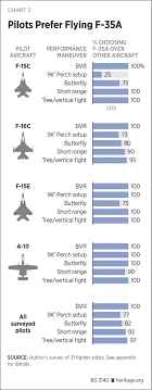 Fighter Aircraft Comparison Chart Operational Assessment Of The F 35a Argues For Full Program