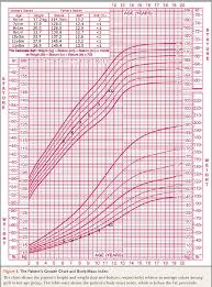 11 Year Old Girl Weight Chart Figure 1 From Case 18 2017 An 11 Year Old Girl With