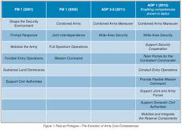 Core Competencies For An Army Of Preparation Ausa
