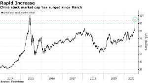 You spot them everywhere today—today—today. How China S Stock Market Today Compares With 2014 Melt Up Bloomberg