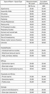Noise Curve Wikipedia