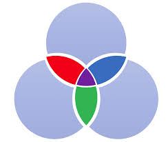 Powerpoint 2010 Venn Diagram How To Create A Venn Diagram With Independent Intersections In