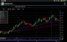 Free Stock Chart View Stocks Price Historical Chart