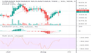 Idx Stock Chart Towr Stock Price And Chart Idx Towr Tradingview