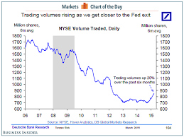 Trading Volumes Rising Business Insider