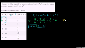 writing exponential functions from tables algebra khan academy