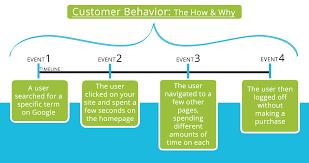 What Is Behavior Analysis Examples Behavioral Analytics Wikipedia 2