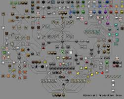 minecraft crafting. Minecraft Crafting Chart By TyranhTV