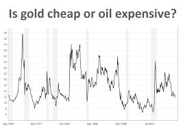 Chart Iraq Chaos Lifts Gold Price Still Cheap Vs Oil Buy