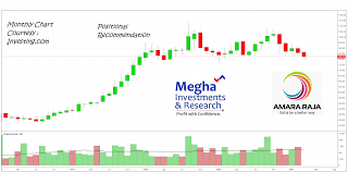 Chart Of The Day Amara Raja Batteries Ltd Buy Sell Hold