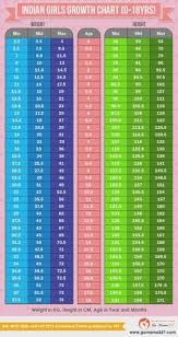 Womans Weight Chart Womens Height Weight Chart Age Indian Children Weight And