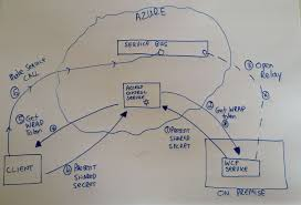 Securing And Authenticating Azure Service Bus Relay Messages Using A