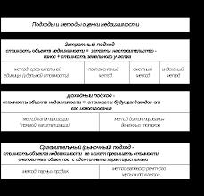Методы оценки стоимости объектов недвижимости Реферат страница  Методы оценки недвижимости в соответствии с группировкой