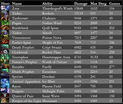 which are dota 2 hero skills that give pure damage quora