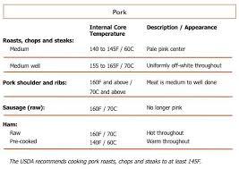 Internal Cooking Temperatures Cook Insurance Apache Junction Az