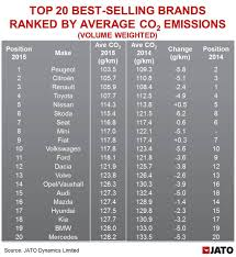 Co2 Volume Chart Peugeot Leads The Volume Brands In Europe As Average New Car