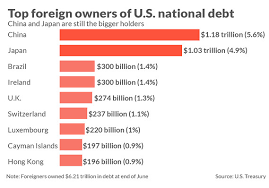 Us Debt Pie Chart 2018 Heres Who Owns A Record 21 21 Trillion Of U S Debt