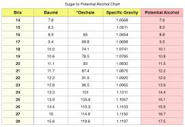 Sugar Alcohol Chart What Is Brix Winemaking Secrets Wine Education Buy Wine