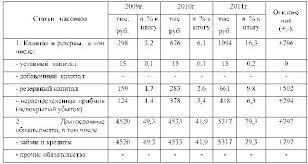 Поведение потребителей на примере ООО М Видео Привет Студент  На основании данных таблицы 6 можно сделать выводы что на предприятии произошло увеличение капитала и резервов на 796 тыс руб постоянно растет сумма