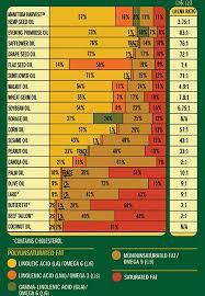 Chart On How Raw Foodies Get Vitamin A Omega Oils Vegan