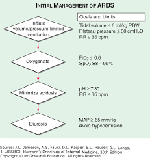Ards Pathophysiology Flow Chart Acute Respiratory Distress Syndrome Harrisons Principles