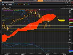Cloud Chart Trader Qqq Etf Critical Week Ahead Next Key