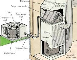 home ac compressor replacement cost. Home Ac Compressor Replacement Air Conditioner Cost Unit . S