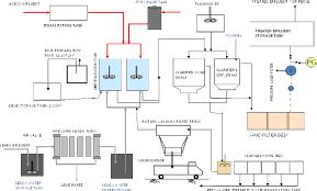 Flow Diagram Of Effluent Treatment Plant Exide Industries