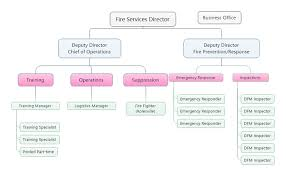 New Org Chart For Wake County Fire Services Legeros Fire Blog