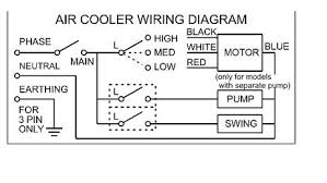 swamp cooler only working on low setting doityourself com attached images