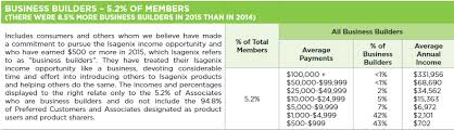 An Isagenix Business Review Legit Or Are The Products A