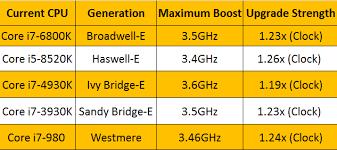 Intel I5 Speed Chart Intel Core I5 Vs Core I7 Which Processor Should You Buy