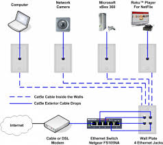 cat 5 wiring diagram for ethernet cat image wiring cat 5 house wiring diagram the wiring diagram on cat 5 wiring diagram for ethernet