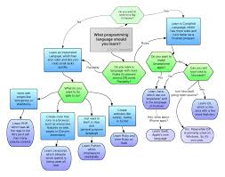 what programming language should you learn learneroo programming language chart