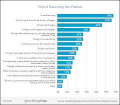 Marketing Research Chart The Most Popular Ways Consumers
