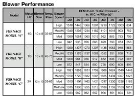 51 Explanatory Hvac Register Size Chart