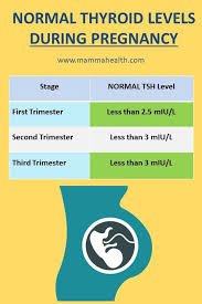 Thyroid Levels Chart Pin On Pregnancy
