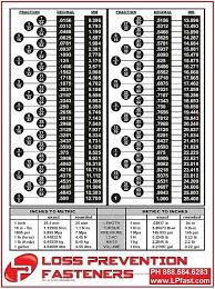 Inch To Metric Conversion Chart 13 Detailed Cm To Inch Conversion Chart Length