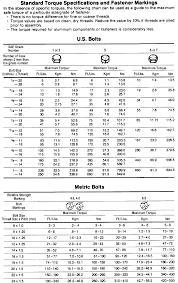 Tightening Torque Chart Metric Repair Guides