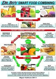 Food Combining Rules The Complete Guide Food Combining