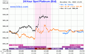 24 Hour Kitco Chart Live Kitco 24 Hour Gold Spot Chart Best Picture Of Chart