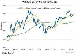 Chart In Focus Duke Energys Technical Indicators Market