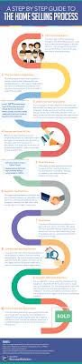 Realtor Flow Chart The Home Selling Process Step By Step Fortunebuilders
