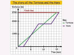 Distance Time Graph Challenging Investigation The Tortoise And The Hare